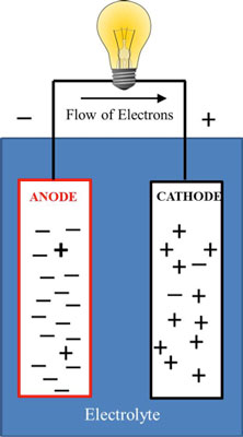 Electricity Explained – Part 1: Volts, Amps & Ohms