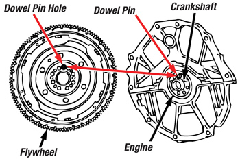 Tech Tip Nissan And Infiniti Dual Mass Flywheel Installation
