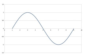 figure 1: a sinewave. most dmms will correctly read the average voltage here.